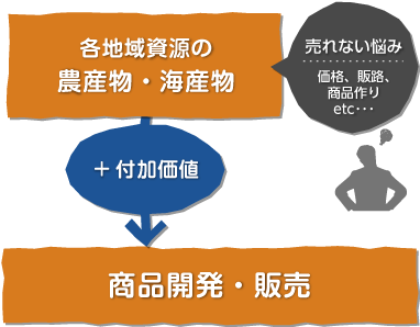 各地域の農産物・海産物に付加価値を加えて、商品開発・販売を行う。